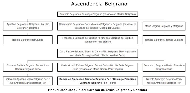 Ascendencia Italiana de Manuel Belgrano