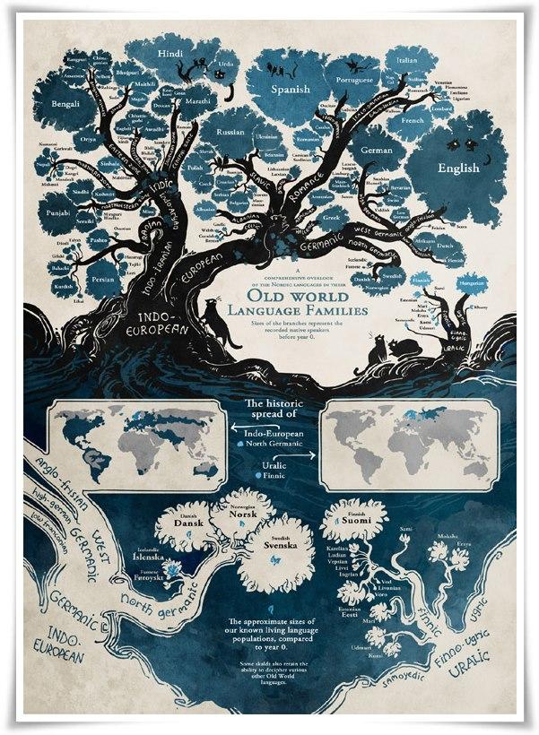 Árbol Genealógico de los Idiomas
